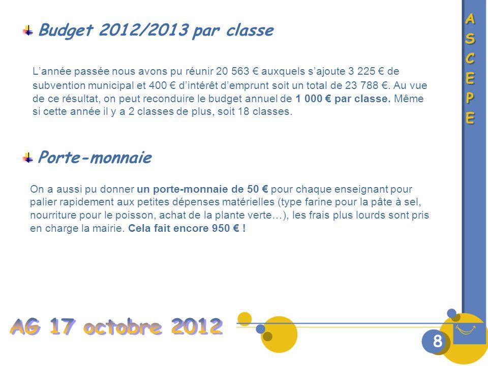 Budget 2012/2013 par classe Lannée passée nous avons pu réunir 20 563 auxquels sajoute 3 225 de subvention municipal et 400 dintérêt demprunt soit un total de 23 788.