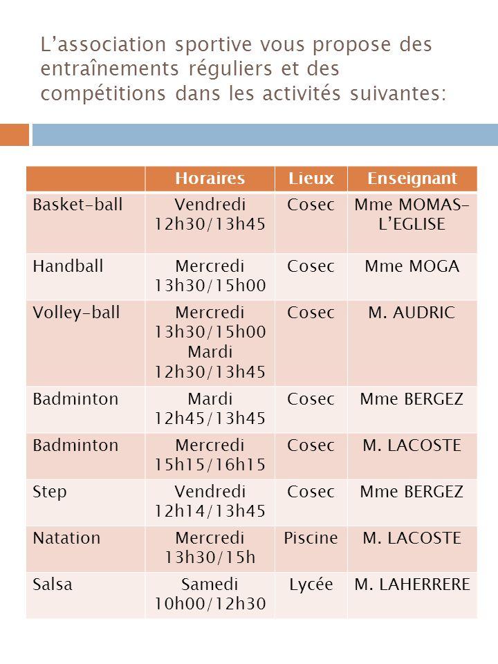 Lassociation sportive vous propose des entraînements réguliers et des compétitions dans les activités suivantes: HorairesLieuxEnseignant Basket-ballVendredi 12h30/13h45 CosecMme MOMAS- LEGLISE HandballMercredi 13h30/15h00 CosecMme MOGA Volley-ballMercredi 13h30/15h00 Mardi 12h30/13h45 CosecM.