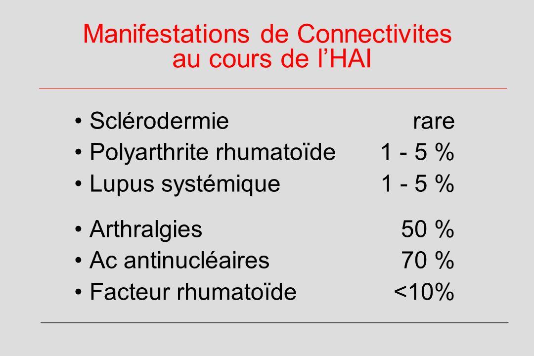 Manifestations de Connectivites au cours de lHAI Sclérodermie rare Polyarthrite rhumatoïde 1 - 5 % Lupus systémique 1 - 5 % Arthralgies50 % Ac antinucléaires70 % Facteur rhumatoïde<10%