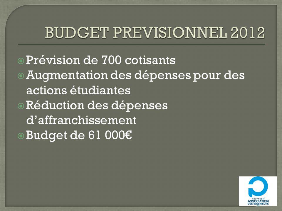 Prévision de 700 cotisants Augmentation des dépenses pour des actions étudiantes Réduction des dépenses daffranchissement Budget de 61 000