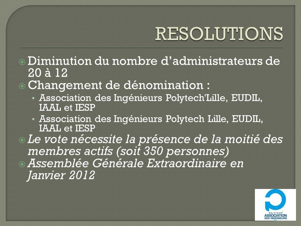 Diminution du nombre dadministrateurs de 20 à 12 Changement de dénomination : Association des Ingénieurs Polytech'Lille, EUDIL, IAAL et IESP Associati