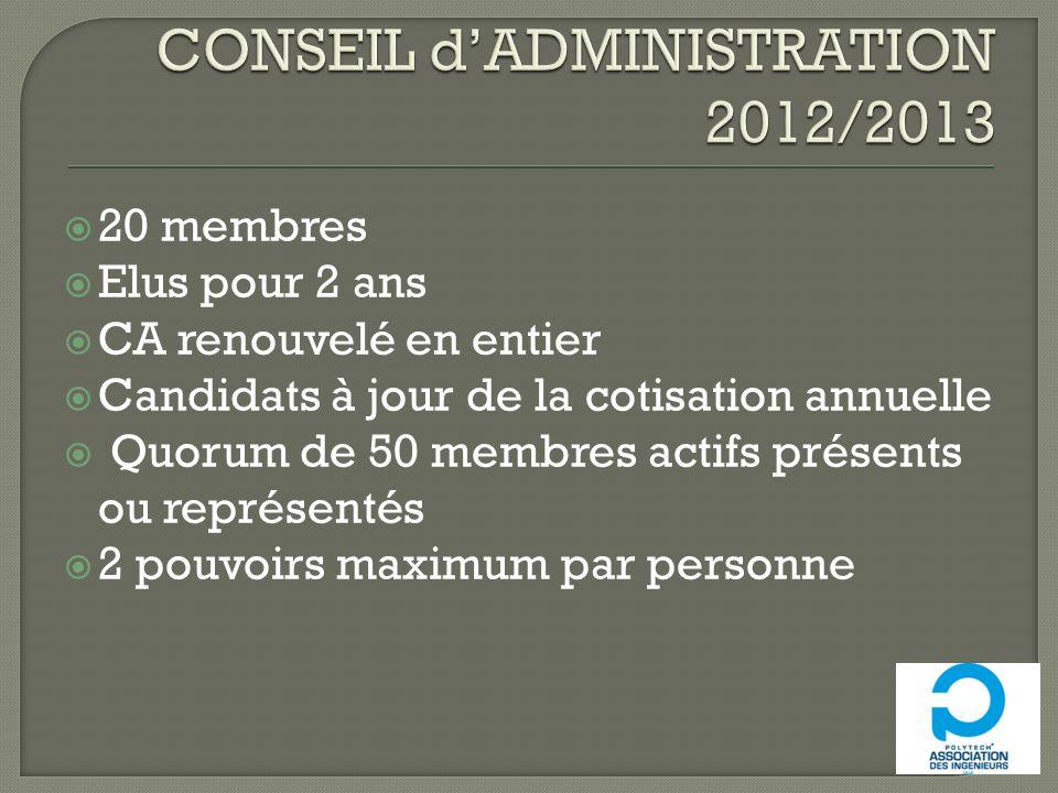 20 membres Elus pour 2 ans CA renouvelé en entier Candidats à jour de la cotisation annuelle Quorum de 50 membres actifs présents ou représentés 2 pouvoirs maximum par personne