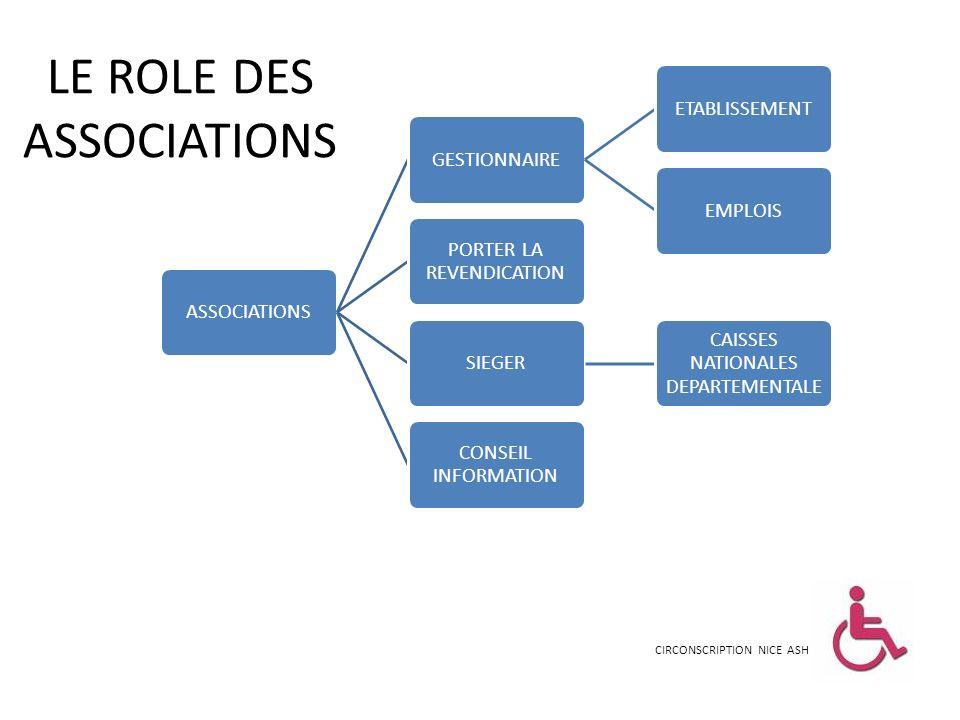 LE ROLE DES ASSOCIATIONS CIRCONSCRIPTION NICE ASH ASSOCIATIONSGESTIONNAIREETABLISSEMENTEMPLOIS PORTER LA REVENDICATION SIEGER CAISSES NATIONALES DEPAR