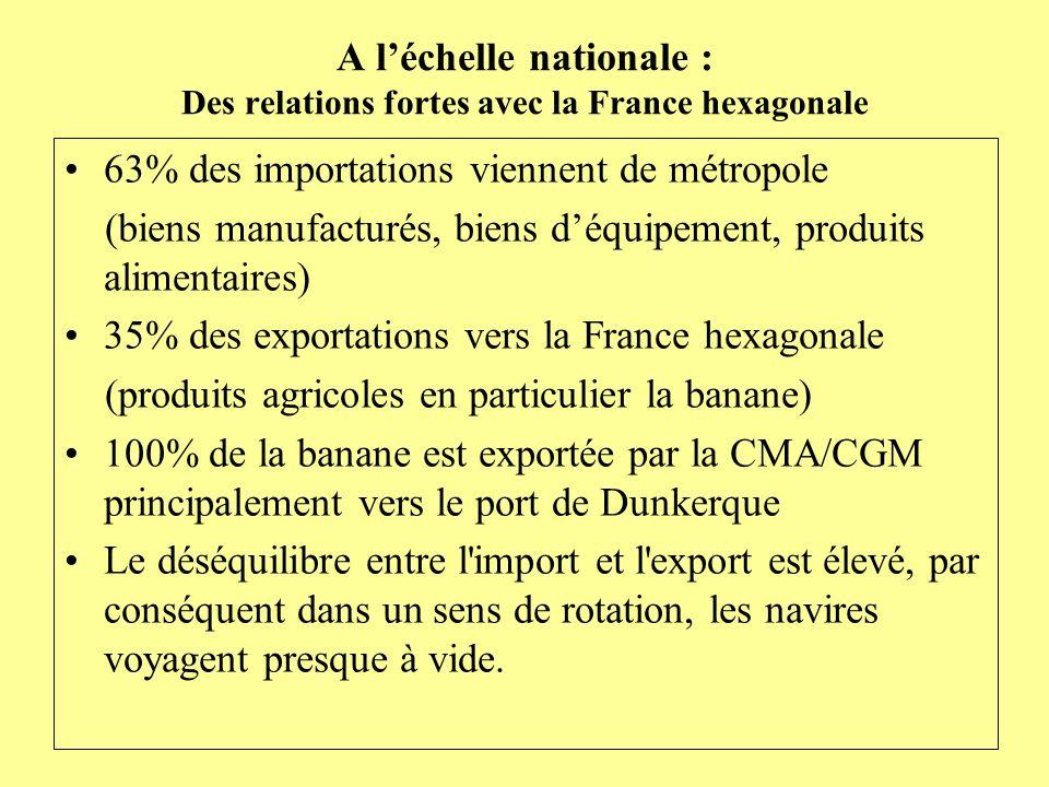 A léchelle nationale : Des relations fortes avec la France hexagonale 63% des importations viennent de métropole (biens manufacturés, biens déquipemen