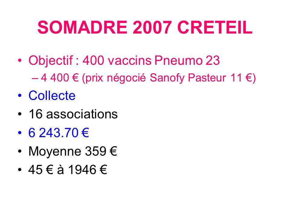 SOMADRE 2007 CRETEIL Objectif : 400 vaccins Pneumo 23 –4 400 (prix négocié Sanofy Pasteur 11 ) Collecte 16 associations 6 243.70 Moyenne 359 45 à 1946