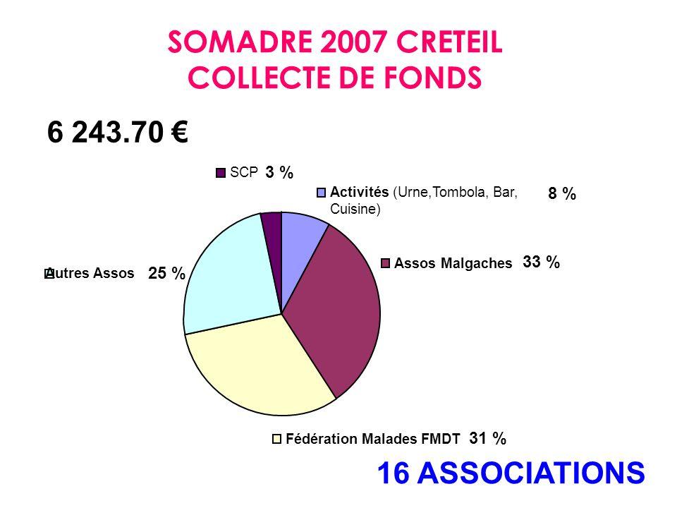 8 % Activités (Urne,Tombola, Bar, Cuisine) Assos Malgaches Fédération Malades FMDT Autres Assos SCP 33 % 25 % 31 % 3 % SOMADRE 2007 CRETEIL COLLECTE DE FONDS 6 243.70 16 ASSOCIATIONS