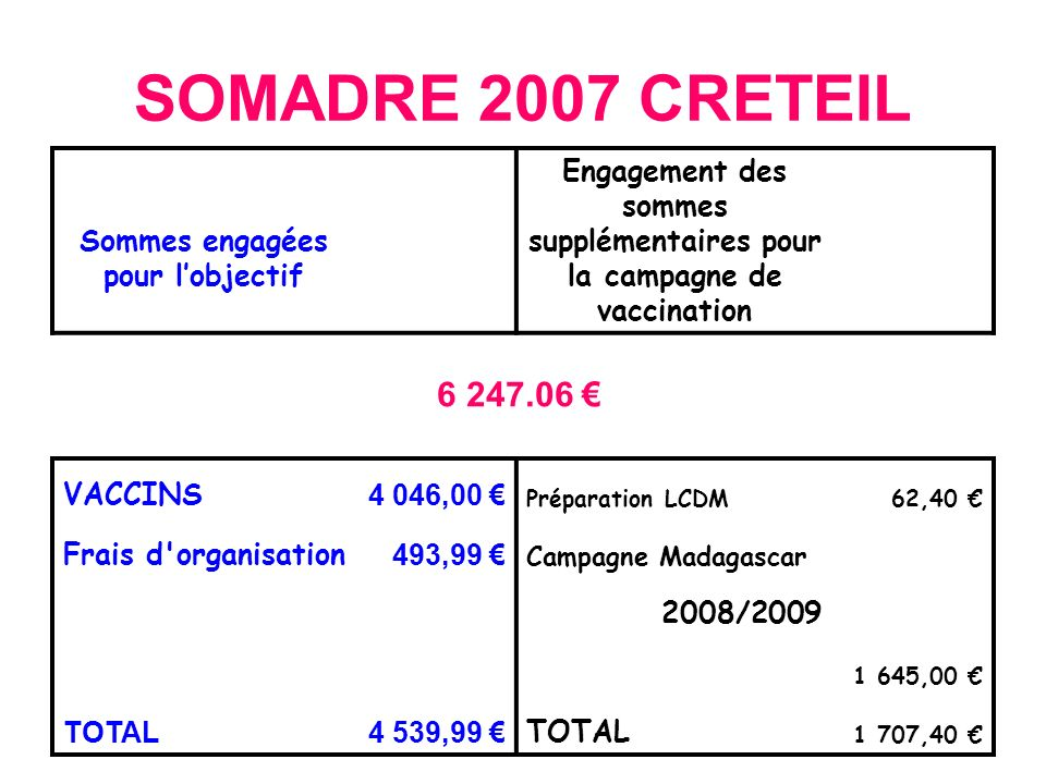 SOMADRE 2007 CRETEIL Sommes engagées pour lobjectif Engagement des sommes supplémentaires pour la campagne de vaccination VACCINS 4 046,00 Préparation LCDM62,40 Frais d organisation 493,99 Campagne Madagascar 2008/2009 1 645,00 TOTAL4 539,99 TOTAL 1 707,40 6 247.06