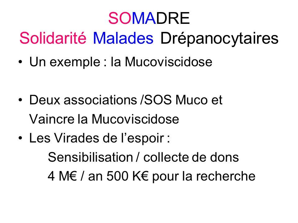 SOMADRE Solidarité Malades Drépanocytaires Un exemple : la Mucoviscidose Deux associations /SOS Muco et Vaincre la Mucoviscidose Les Virades de lespoir : Sensibilisation / collecte de dons 4 M / an 500 K pour la recherche