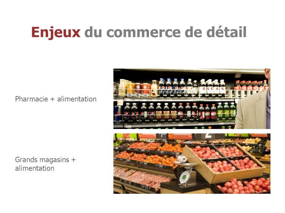 Enjeux du commerce de détail Pharmacie + alimentation Grands magasins + alimentation