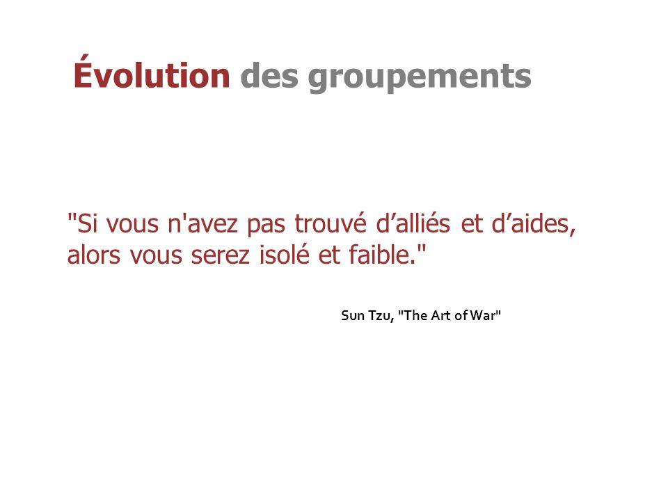 Évolution des groupements