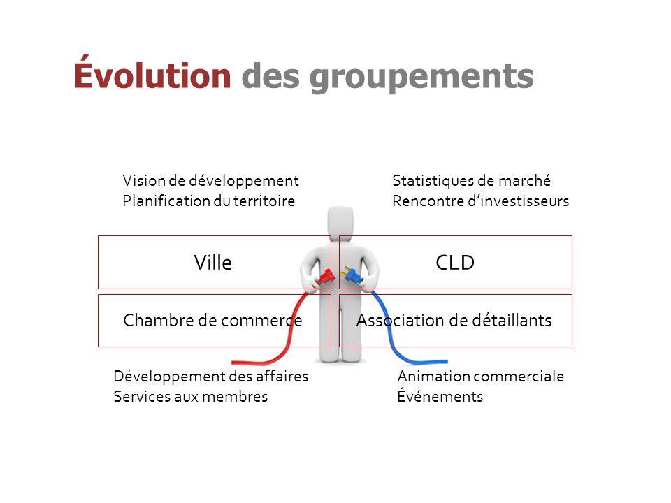 Évolution des groupements Vision de développement Planification du territoire Statistiques de marché Rencontre dinvestisseurs Animation commerciale Événements Développement des affaires Services aux membres VilleCLD Chambre de commerceAssociation de détaillants