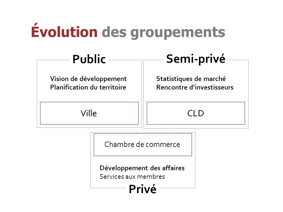 Évolution des groupements Vision de développement Planification du territoire Statistiques de marché Rencontre dinvestisseurs Développement des affaires Services aux membres VilleCLD Chambre de commerce Public Semi-privé Privé
