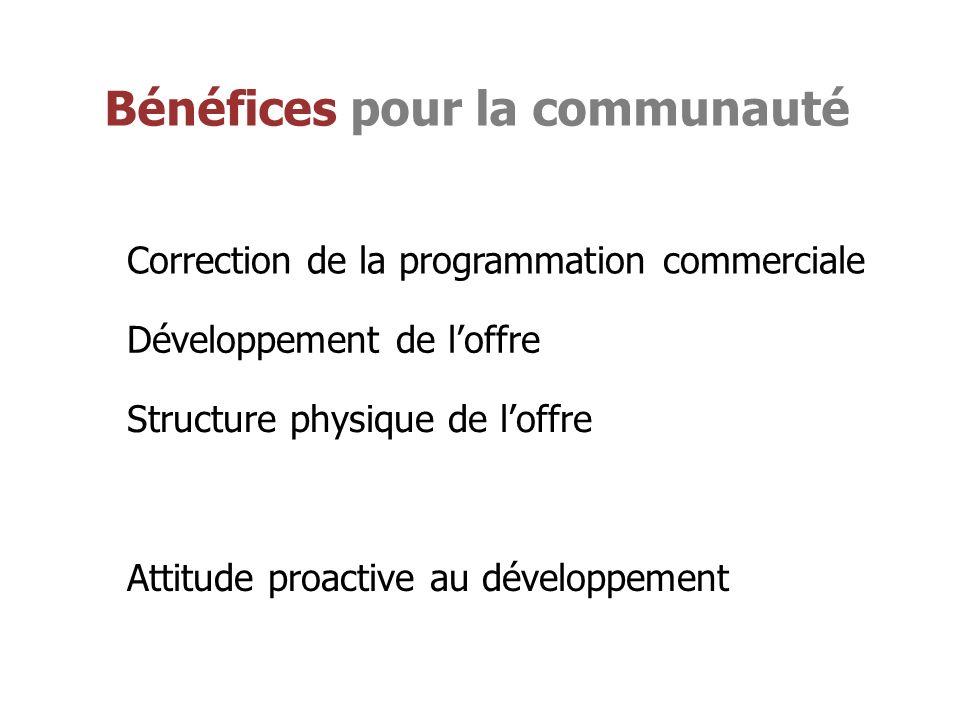 Bénéfices pour la communauté Correction de la programmation commerciale Développement de loffre Structure physique de loffre Attitude proactive au développement