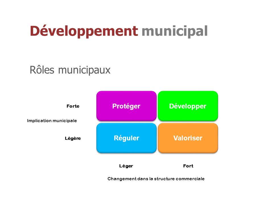 Protéger Réguler Valoriser Développer Changement dans la structure commerciale Léger Forte Légère Implication municipale Fort Rôles municipaux
