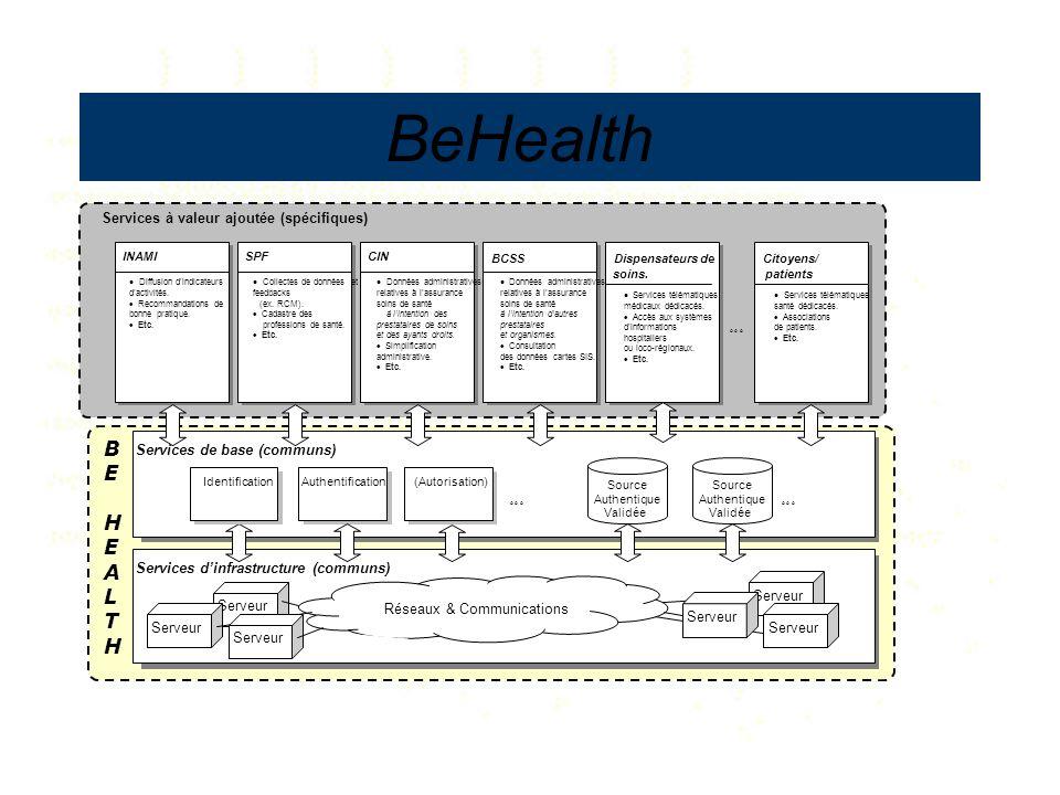 Services dinfrastructure (communs) Services de base (communs) Authentification (Autorisation) Identification Services à valeur ajoutée (spécifiques) S