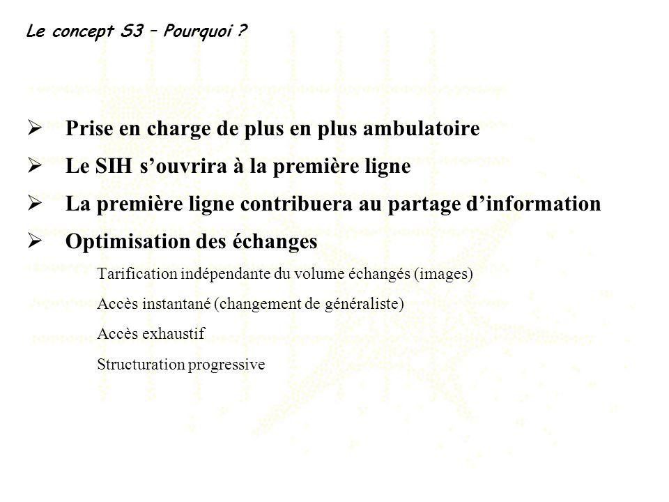 Le concept S3 – Pourquoi ? Prise en charge de plus en plus ambulatoire Le SIH souvrira à la première ligne La première ligne contribuera au partage di