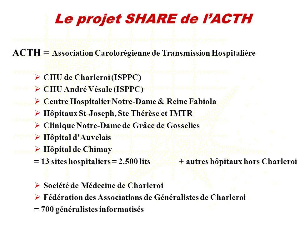 ACTH = Association Carolorégienne de Transmission Hospitalière CHU de Charleroi (ISPPC) CHU André Vésale (ISPPC) Centre Hospitalier Notre-Dame & Reine