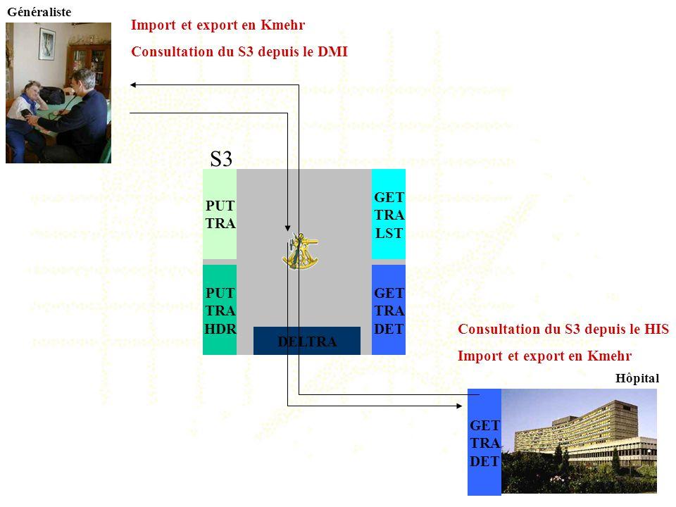 Hôpital Généraliste S3 PUT TRA GET TRA LST GET TRA DET PUT TRA HDR Import et export en Kmehr Consultation du S3 depuis le DMI DELTRA Consultation du S
