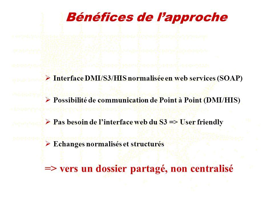 Interface DMI/S3/HIS normalisée en web services (SOAP) Possibilité de communication de Point à Point (DMI/HIS) Pas besoin de linterface web du S3 => U