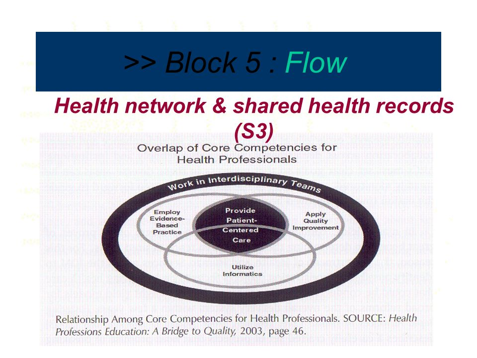 Facilities–Legislation-Organisation- Wisdom Health network & shared health records (S3) >> Block 5 : Flow