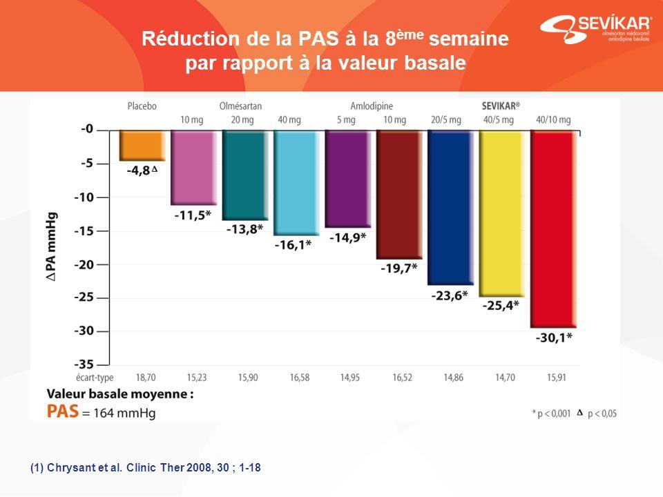 Réduction de la PAS à la 8 ème semaine par rapport à la valeur basale (1) Chrysant et al. Clinic Ther 2008, 30 ; 1-18