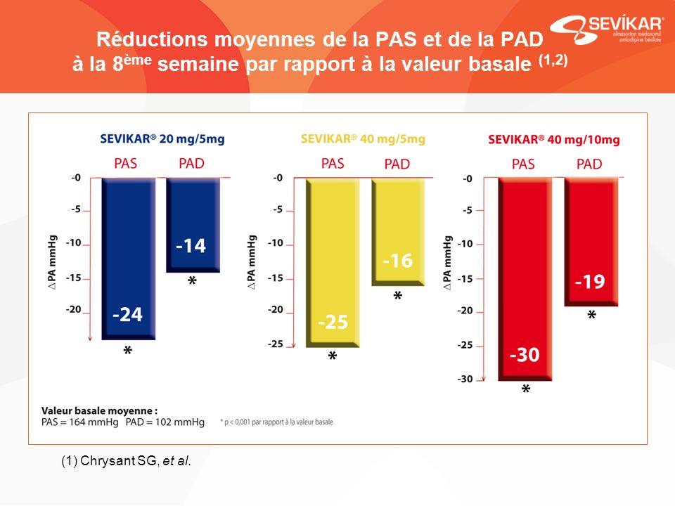 Réductions moyennes de la PAS et de la PAD à la 8 ème semaine par rapport à la valeur basale (1,2) (1) Chrysant SG, et al. The combination of olmesart