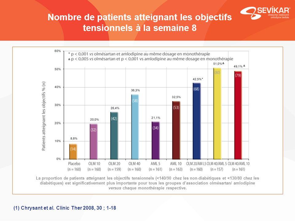 Nombre de patients atteignant les objectifs tensionnels à la semaine 8 La proportion de patients atteignant les objectifs tensionnels (<140/90 chez le