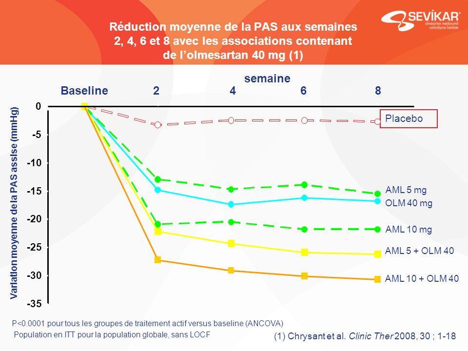 Réduction moyenne de la PAS aux semaines 2, 4, 6 et 8 avec les associations contenant de lolmesartan 40 mg (1) Variation moyenne de la PAS assise (mmH