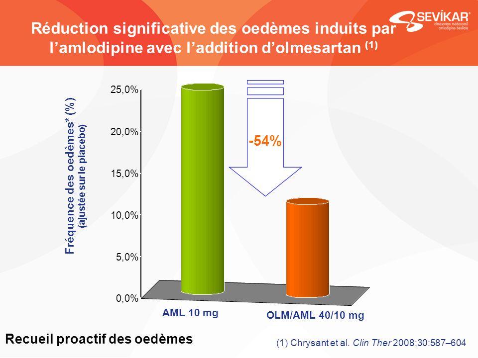 Fréquence des oedèmes* (%) (ajustée sur le placebo) 24.5% 11.2% AML 10 mg OLM/AML 40/10 mg -54% Réduction significative des oedèmes induits par lamlod
