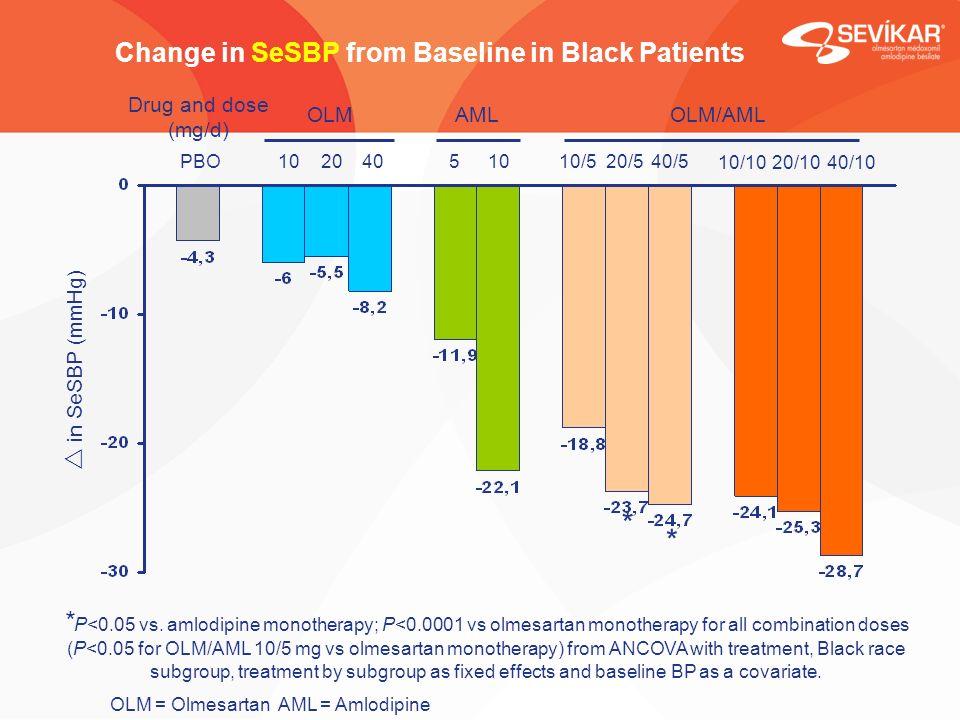 Change in SeSBP from Baseline in Black Patients in SeSBP (mmHg) * * PBO AML 510 OLM 10/520/540/5 10/1020/1040/10 102040 OLM/AML * P<0.05 vs.