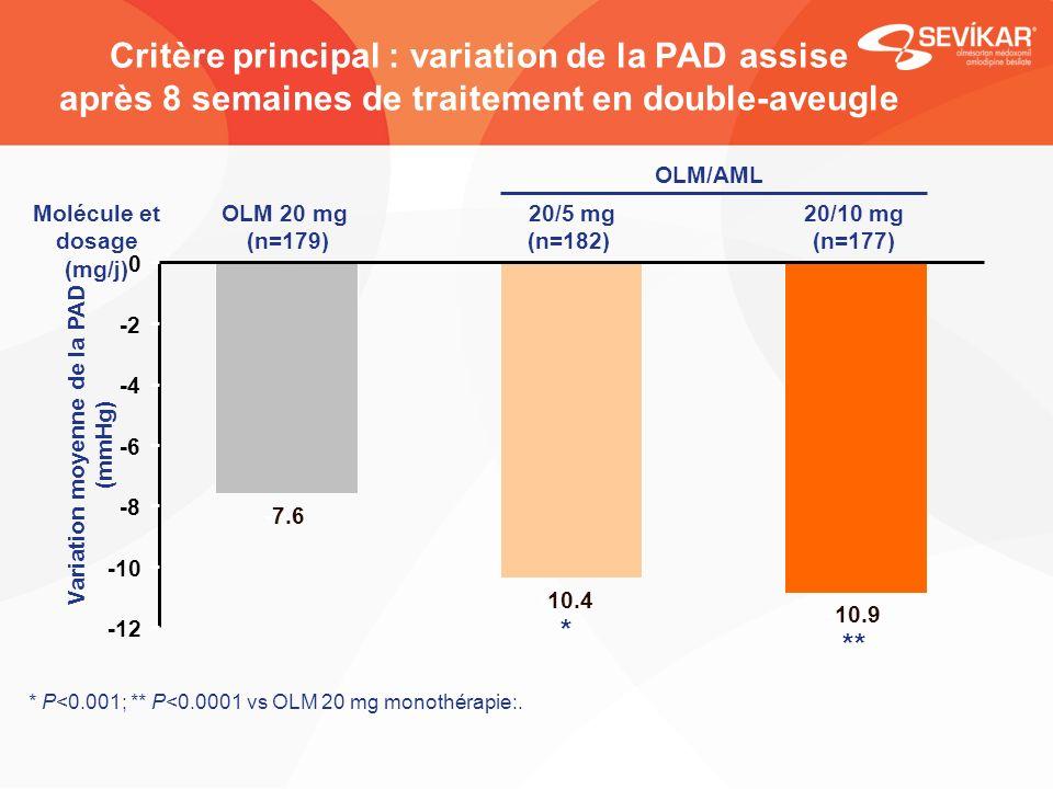 Critère principal : variation de la PAD assise après 8 semaines de traitement en double-aveugle * P<0.001; ** P<0.0001 vs OLM 20 mg monothérapie:. Var