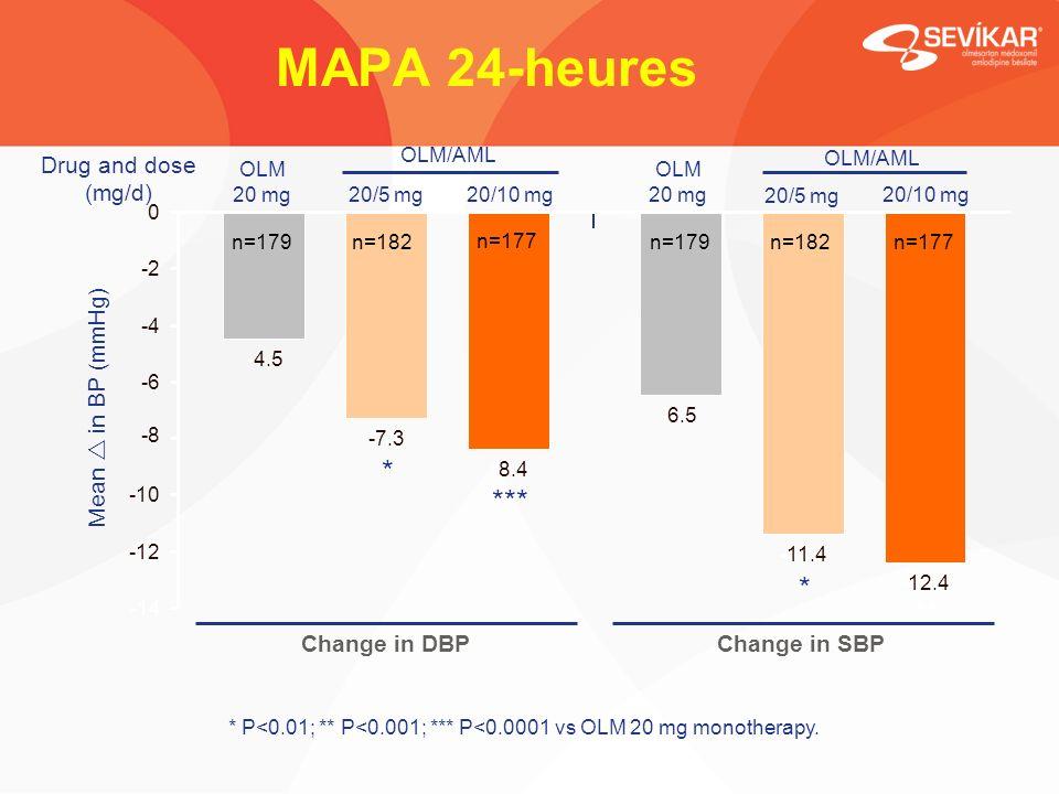 MAPA 24-heures Mean in BP (mmHg) ** * * *** -4.5 -6.5 -7.3 -11.4 -8.4 -12.4 -14 -12 -10 -8 -6 -4 -2 0 n=179n=182 n=177 n=179n=182n=177 20/5 mg OLM 20 mg20/10 mg 20/5 mg OLM 20 mg20/10 mg SBP Change in SBP DBP Change in DBP OLM/AML * P<0.01; ** P<0.001; *** P<0.0001 vs OLM 20 mg monotherapy.