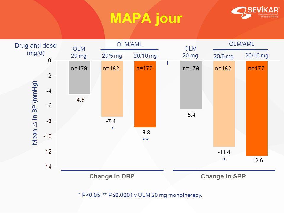 MAPA jour Mean in BP (mmHg) ** * * -4.5 -6.4 -7.4 -11.4 -8.8 -12.6 -14 -12 -10 -8 -6 -4 -2-2 0 n=179n=182 n=177 n=179n=182n=177 20/5 mg OLM 20 mg20/10 mg 20/5 mg OLM 20 mg20/10 mg SBP Change in SBP DBP Change in DBP OLM/AML * P<0.05; ** P0.0001 v OLM 20 mg monotherapy.