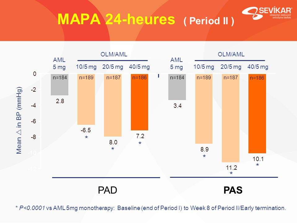MAPA 24-heures ( Period II ) Mean in BP (mmHg) PASPAD * -2.8 -3.4 -6.5 -8.9 -8.0 -11.2 -7.2 -10.1 -12 -10 -8 -6 -4 -2 0 * * * * * n=184 n=189n=187n=186n=184n=189n=187 n=186 AML 5 mg 10/5 mg20/5 mg40/5 mg AML 5 mg 10/5 mg20/5 mg40/5 mg OLM/AML * P<0.0001 vs AML 5mg monotherapy: Baseline (end of Period I) to Week 8 of Period II/Early termination.