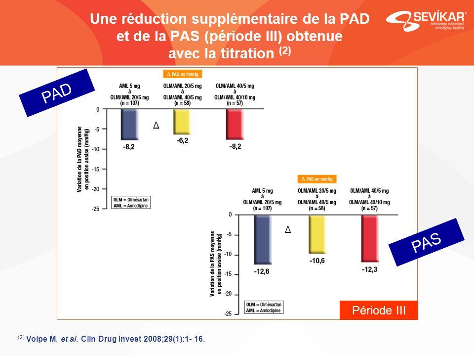 Une réduction supplémentaire de la PAD et de la PAS (période III) obtenue avec la titration (2) PAD PAS Période III Δ Δ (2) Volpe M, et al. Clin Drug