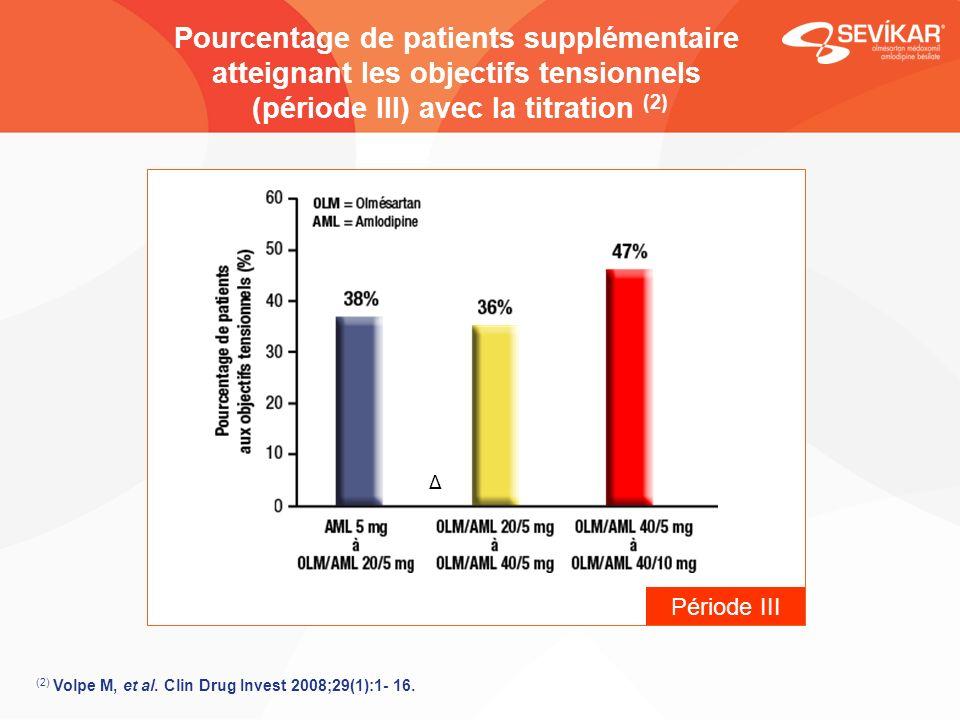 Pourcentage de patients supplémentaire atteignant les objectifs tensionnels (période III) avec la titration (2) Période III * Δ (2) Volpe M, et al. Cl