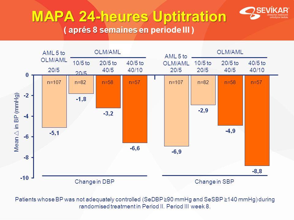 MAPA 24-heures Uptitration ( aprés 8 semaines en MAPA 24-heures Uptitration ( aprés 8 semaines en periode III ) Mean in BP (mmHg) n=107n=82n=58n=57 n=