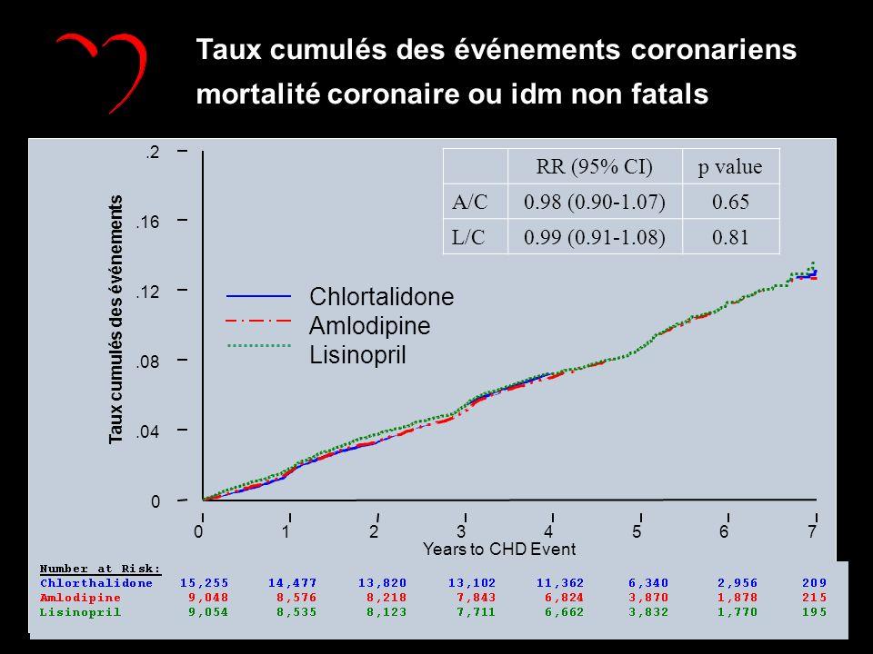 Years to CHD Event 01234567 Taux cumulés des événements 0.04.08.12.16.2 Taux cumulés des événements coronariens mortalité coronaire ou idm non fatals