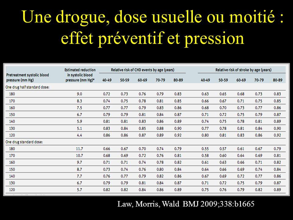 Une drogue, dose usuelle ou moitié : effet préventif et pression Law, Morris, Wald BMJ 2009;338:b1665