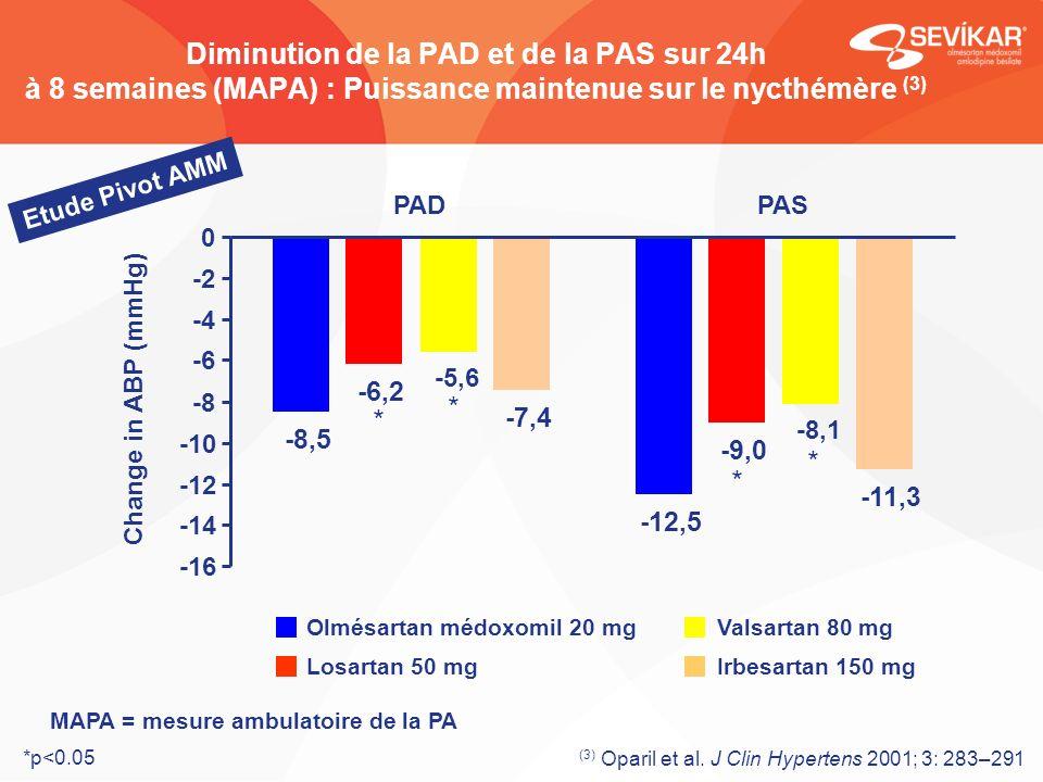 Diminution de la PAD et de la PAS sur 24h à 8 semaines (MAPA) : Puissance maintenue sur le nycthémère (3) *p<0.05 * * * * MAPA = mesure ambulatoire de