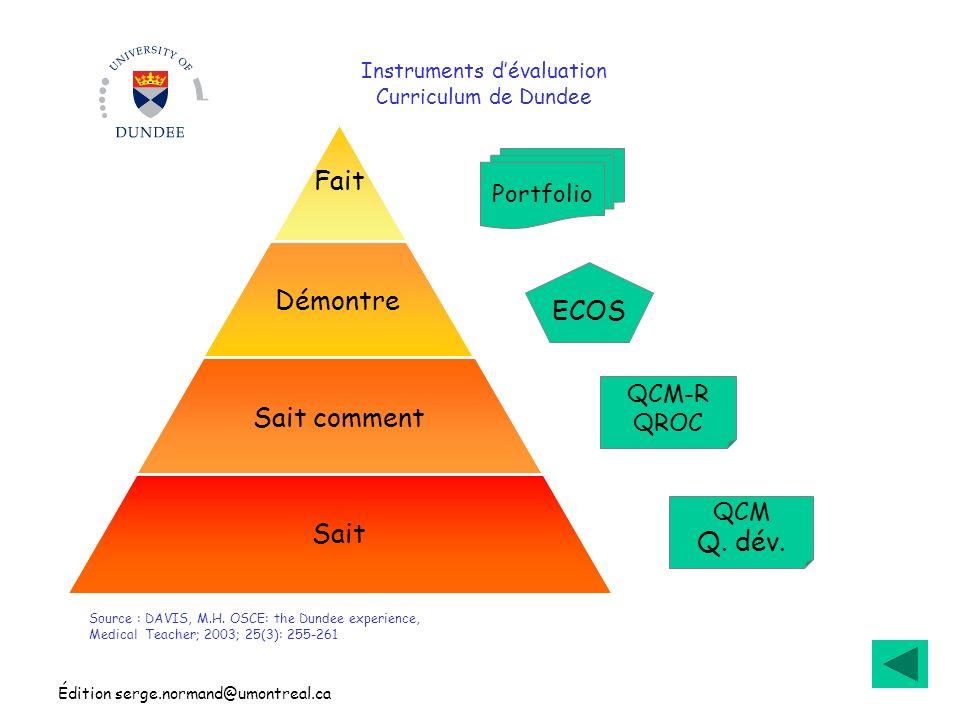 Édition serge.normand@umontreal.ca Instruments dévaluation Curriculum de Dundee Fait Démontre Sait comment Sait Source : DAVIS, M.H. OSCE: the Dundee