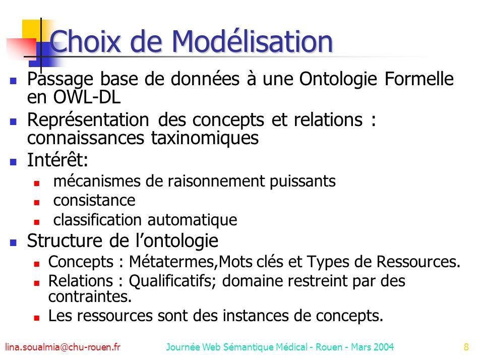 lina.soualmia@chu-rouen.fr Journée Web Sémantique Médical - Rouen - Mars 200419