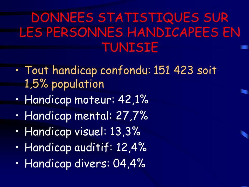 DONNEES STATISTIQUES SUR LES PERSONNES HANDICAPEES EN TUNISIE Tout handicap confondu: 151 423 soit 1,5% population Handicap moteur: 42,1% Handicap men
