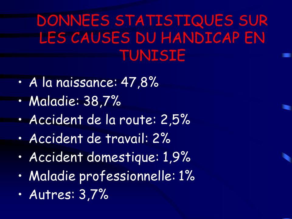 DONNEES STATISTIQUES SUR LES CAUSES DU HANDICAP EN TUNISIE A la naissance: 47,8% Maladie: 38,7% Accident de la route: 2,5% Accident de travail: 2% Acc