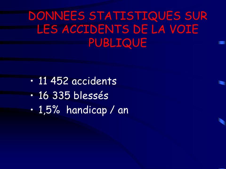 DONNEES STATISTIQUES SUR LES ACCIDENTS DE LA VOIE PUBLIQUE 11 452 accidents 16 335 blessés 1,5% handicap / an