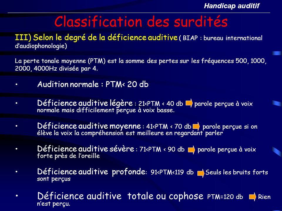 Classification des surdités III) Selon le degré de la déficience auditive ( BIAP : bureau international daudiophonologie) La perte tonale moyenne (PTM