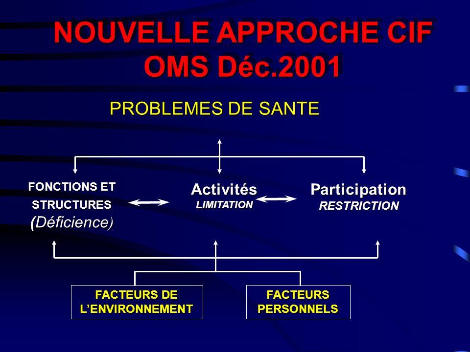 PROBLEMES DE SANTE NOUVELLE APPROCHE CIF OMS Déc.2001 NOUVELLE APPROCHE CIF OMS Déc.2001 FACTEURS DE LENVIRONNEMENT FACTEURS PERSONNELS FONCTIONS ET S