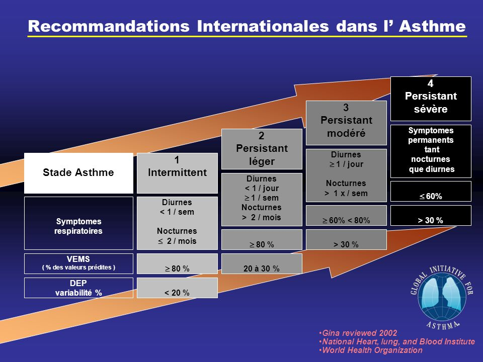 Recommandations Internationales dans l Asthme Stade Asthme Gina reviewed 2002 National Heart, lung, and Blood Institute World Health Organization Symp