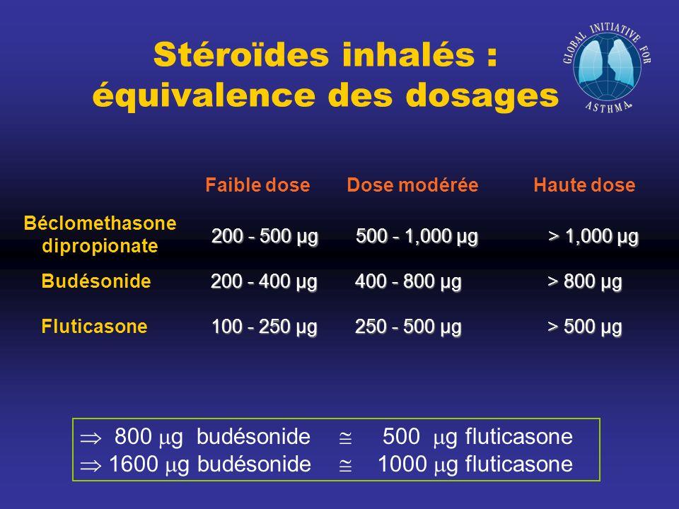 Stéroïdes inhalés : équivalence des dosages 800 g budésonide 500 g fluticasone 1600 g budésonide 1000 g fluticasone Béclomethasone dipropionate 200 -