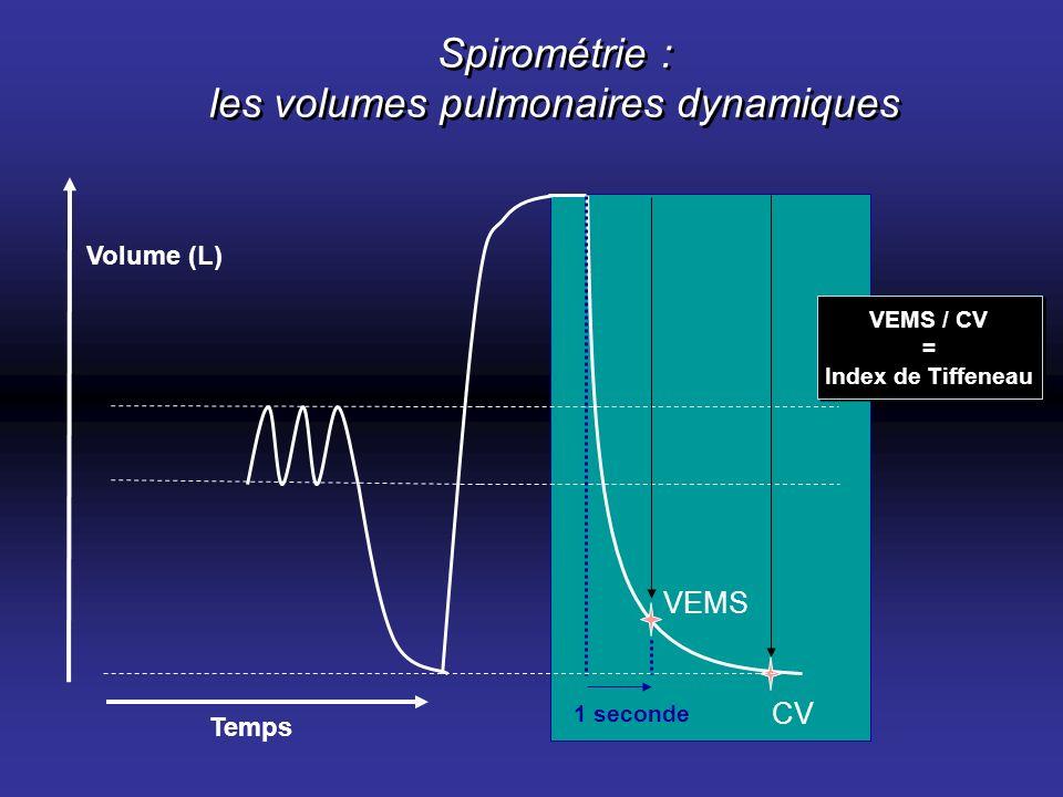 Spirométrie : les volumes pulmonaires dynamiques VEMS CV VEMS / CV = Index de Tiffeneau 1 seconde Temps Volume (L)